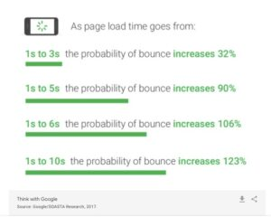 A graph that explains how page load speeds correlate with bounce rates.