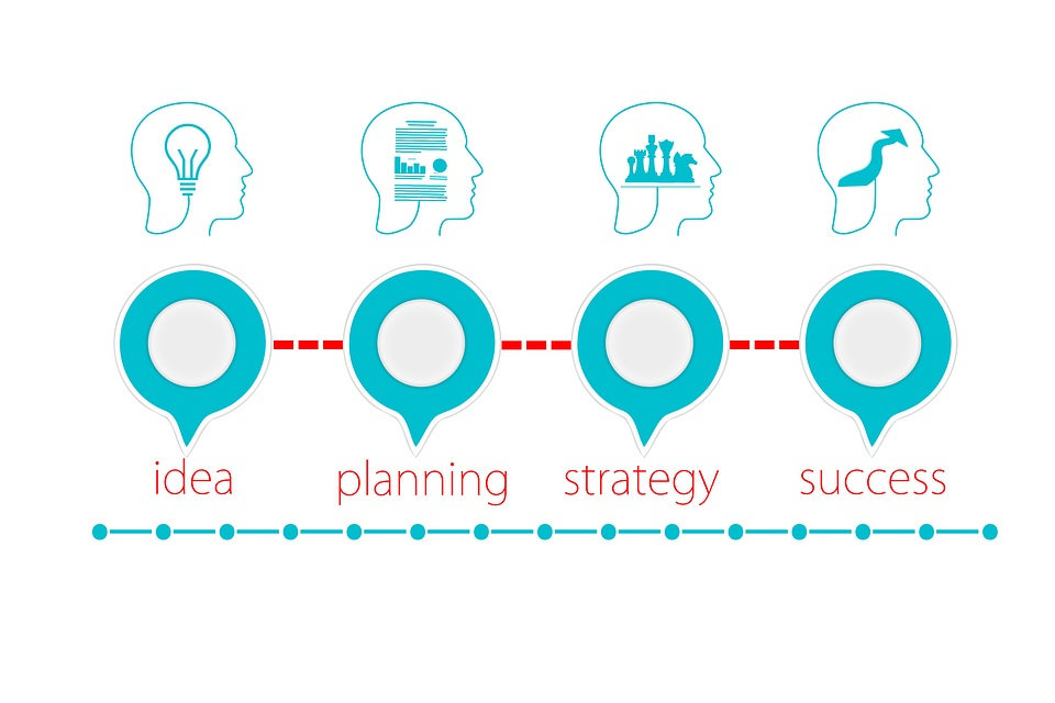 """An illustration of business success, progressing from """"idea"""" to """"planning"""", """"strategy"""", and """"success""""."""